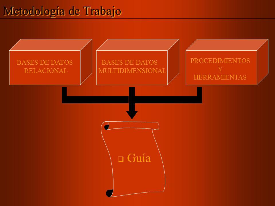 Ejemplo Etapa IV : Creación del Modelo Estrella 2.3- Definir Dimensión Tiempo Introducción Objetivos Conclusión Dimensión Tiempo Fecha venta Ejemplo