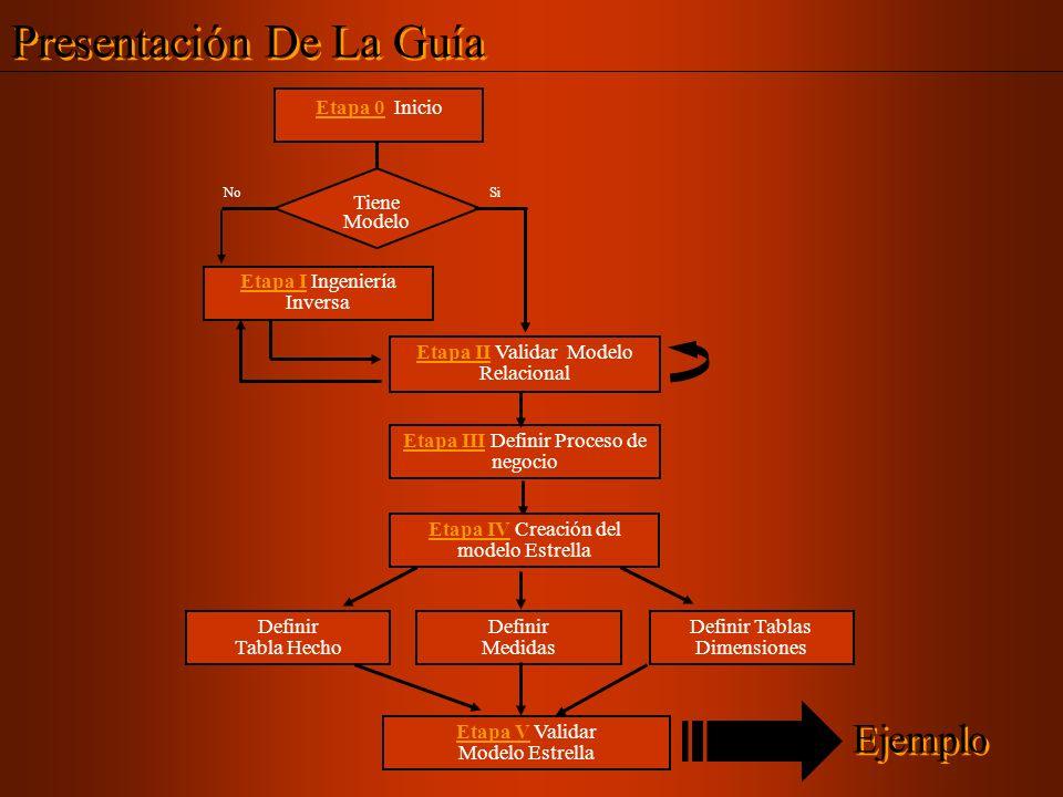 Etapa 0 Inicio Tiene Modelo Si Etapa II Validar Modelo Relacional Etapa I Ingeniería Inversa No Etapa III Definir Proceso de negocio Definir Tabla Hec