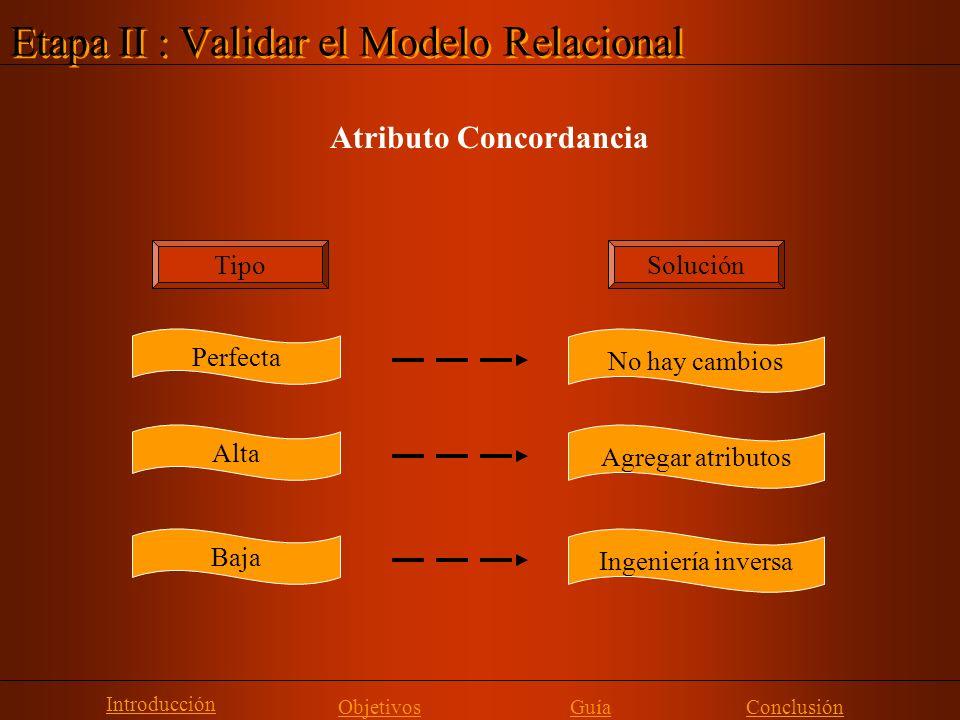 Etapa II : Validar el Modelo Relacional Introducción ObjetivosGuía Atributo Concordancia Alta Agregar atributos Baja Ingeniería inversa Perfecta No ha