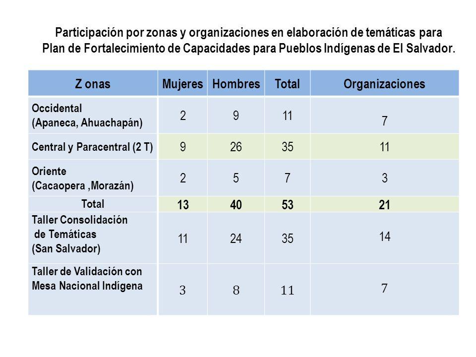 Z onasMujeresHombresTotalOrganizaciones Occidental (Apaneca, Ahuachapán) 2911 7 Central y Paracentral (2 T) 9263511 Oriente (Cacaopera,Morazán) 2573 T