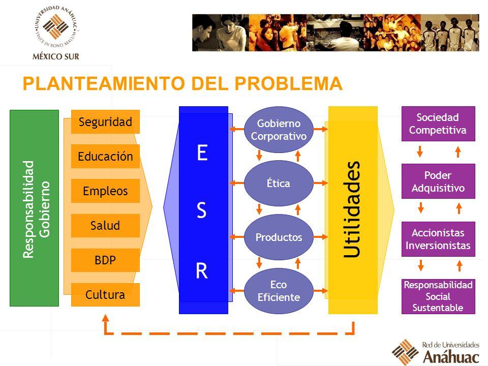 PLANTEAMIENTO DEL PROBLEMA Educación Gobierno Corporativo Sociedad Competitiva Responsabilidad Gobierno Seguridad Empleos Salud BDP Cultura Ética Prod