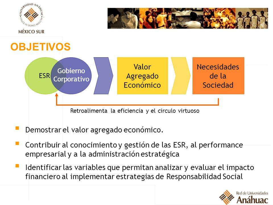 OBJETIVOS Valor Agregado Económico Necesidades de la Sociedad ESR Gobierno Corporativo Demostrar el valor agregado económico. Contribuir al conocimien