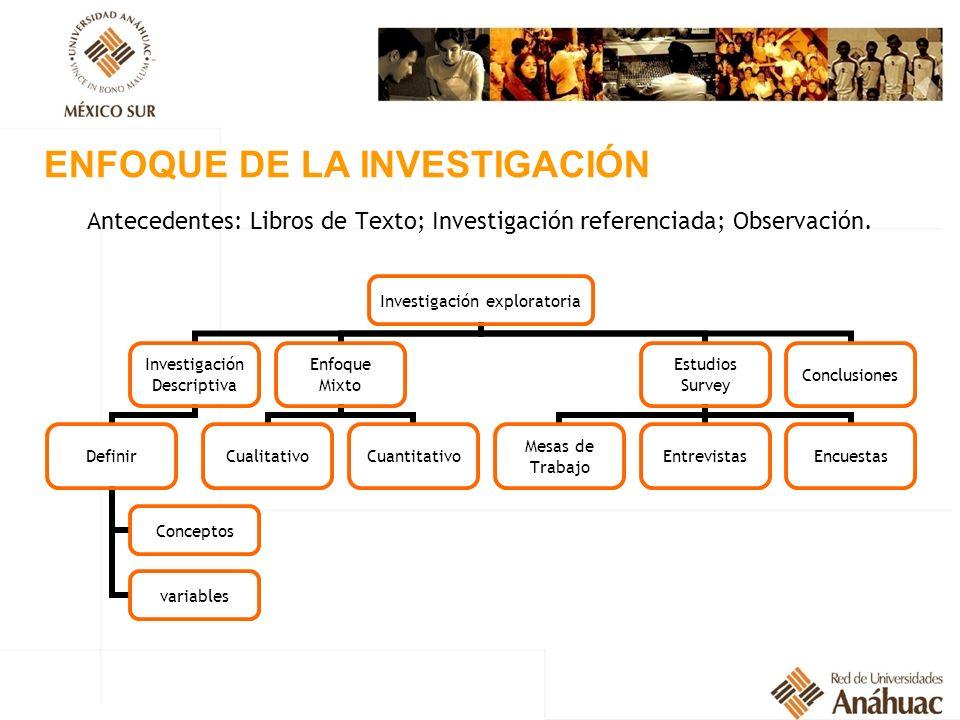 Antecedentes: Libros de Texto; Investigación referenciada; Observación. ENFOQUE DE LA INVESTIGACIÓN