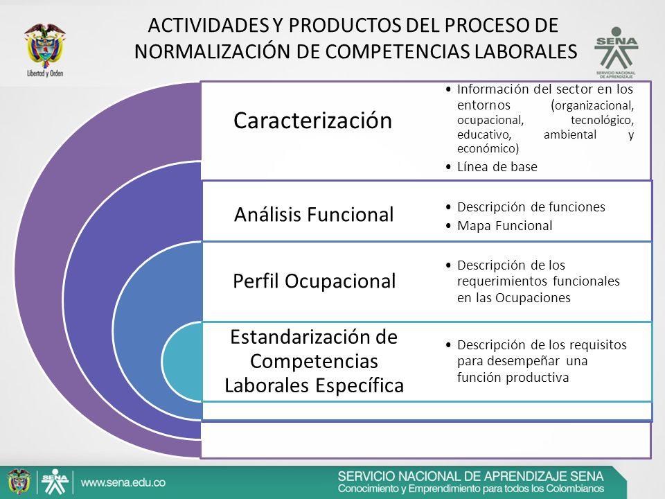 Caracterización Análisis Funcional Perfil Ocupacional Estandarización de Competencias Laborales Específica Información del sector en los entornos ( or