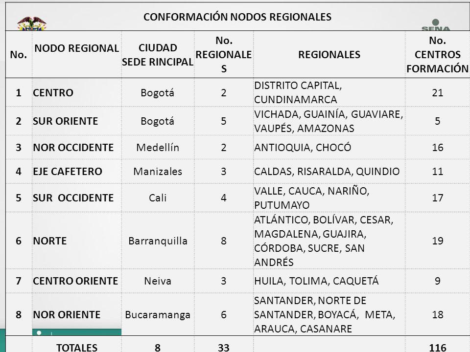 Avances Conformación de los Nodos Elaboración propuesta inicial de trabajo a partir de los Subdirectores de Centros de Formación del País para revisar Mesas Sectoriales de la Región