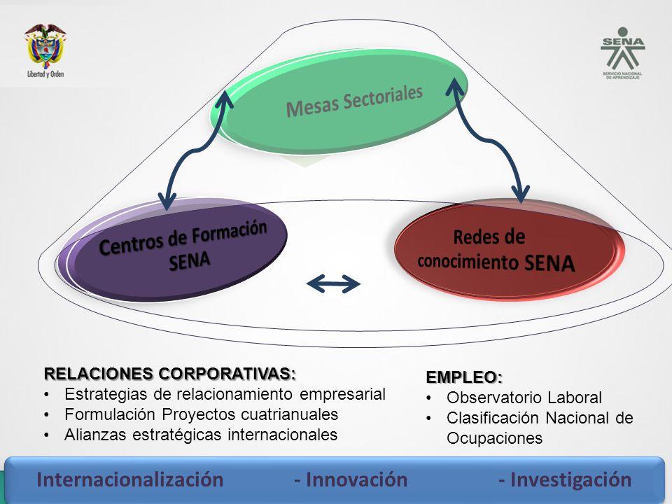 Internacionalización - Innovación - Investigación RELACIONES CORPORATIVAS: Estrategias de relacionamiento empresarial Formulación Proyectos cuatrianua