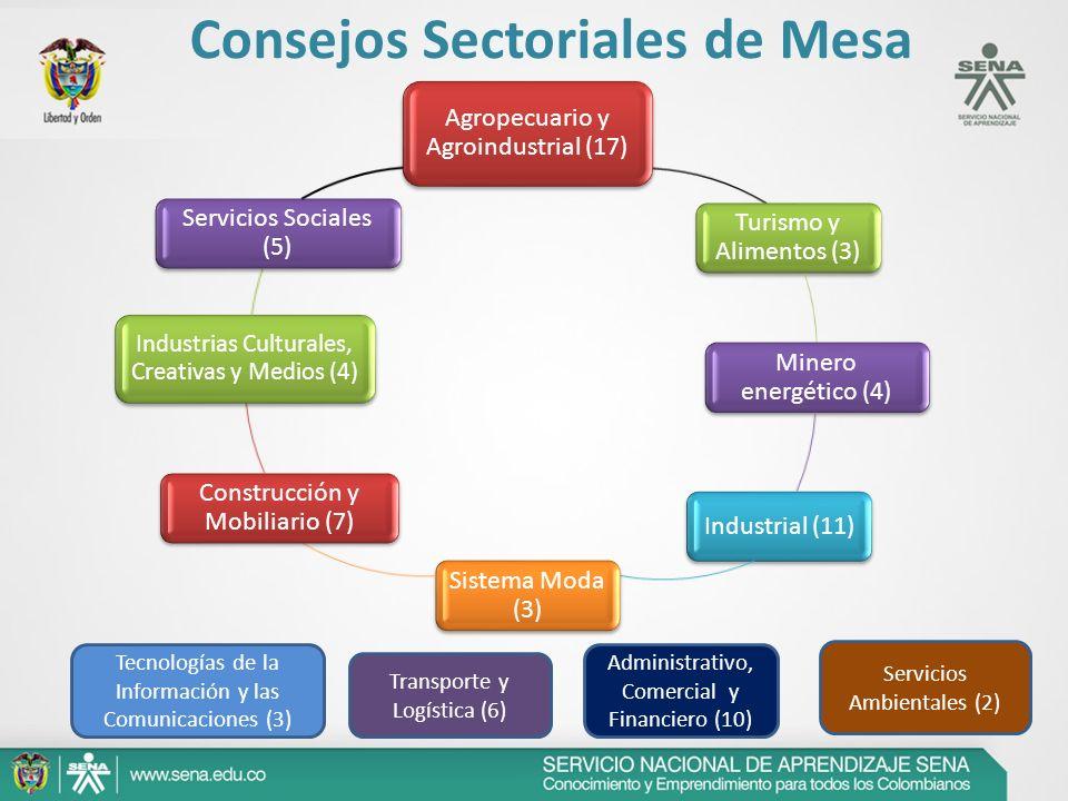 Tecnologías de la Información y las Comunicaciones (3) Transporte y Logística (6) Administrativo, Comercial y Financiero (10) Servicios Ambientales (2