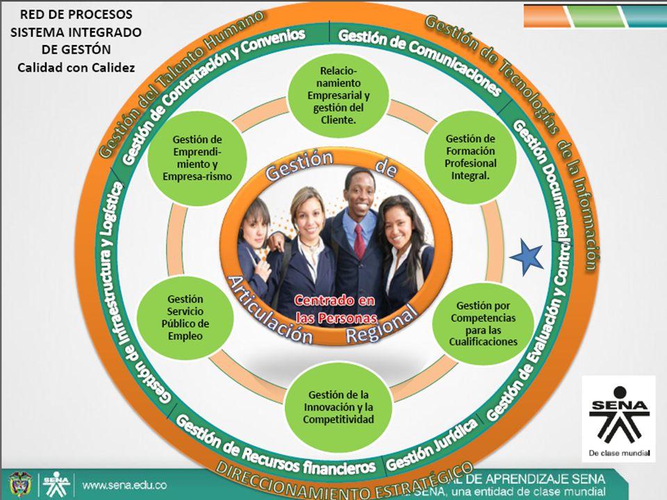 Gestión de Mesas Sectoriales Gestión del Talento Humano Normalización de Competencias Laborales Evaluación y Certificación de Competencias Laborales Cualificaciones Gestión por Competencias para las cualificaciones
