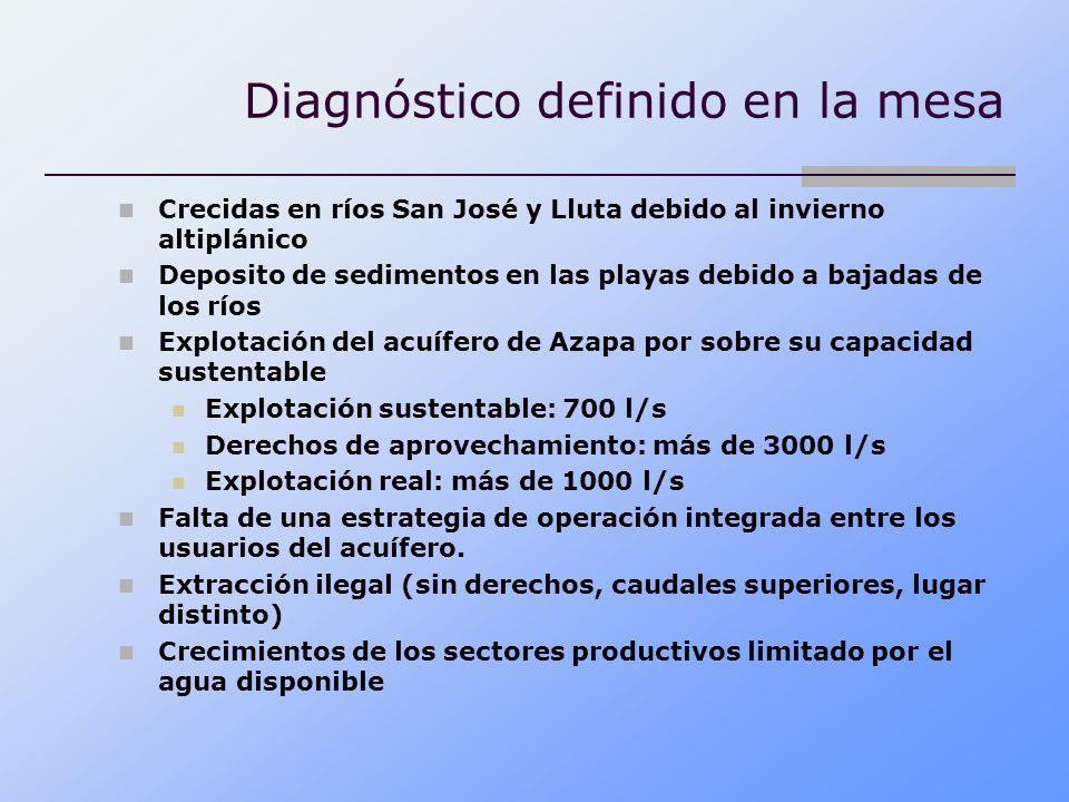Diagnóstico definido en la mesa Crecidas en ríos San José y Lluta debido al invierno altiplánico Deposito de sedimentos en las playas debido a bajadas