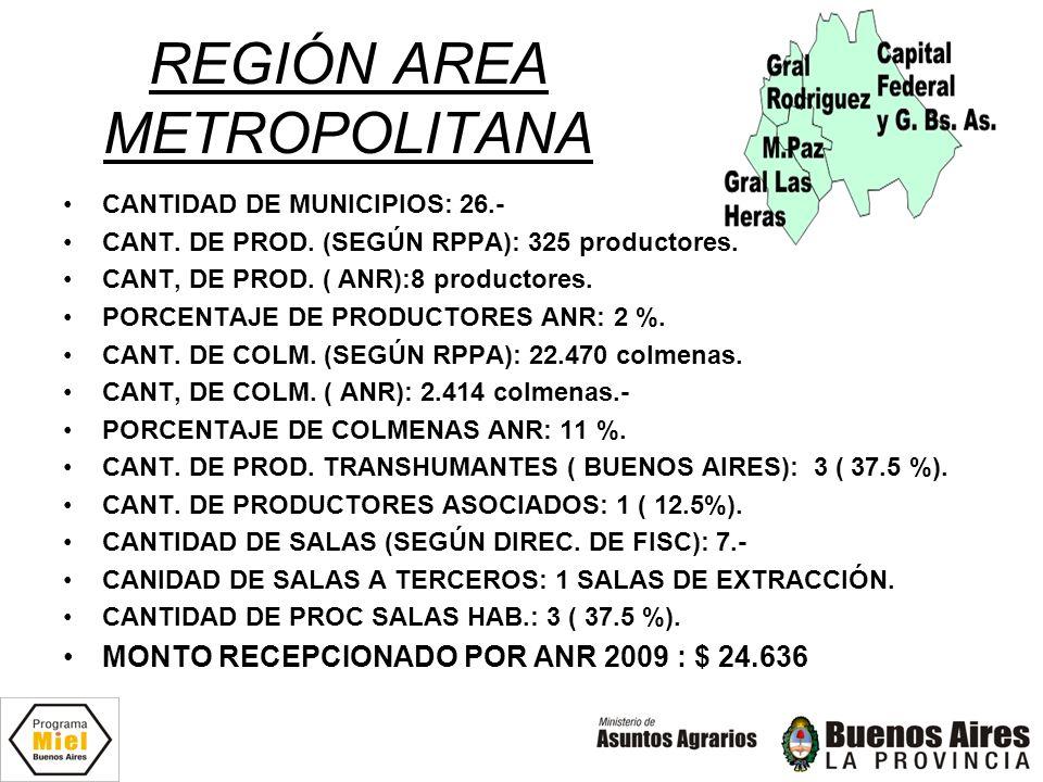 REGIÓN AREA METROPOLITANA CANTIDAD DE MUNICIPIOS: 26.- CANT. DE PROD. (SEGÚN RPPA): 325 productores. CANT, DE PROD. ( ANR):8 productores. PORCENTAJE D