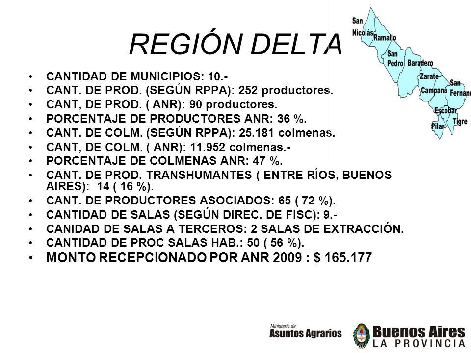 REGIÓN DELTA CANTIDAD DE MUNICIPIOS: 10.- CANT. DE PROD. (SEGÚN RPPA): 252 productores. CANT, DE PROD. ( ANR): 90 productores. PORCENTAJE DE PRODUCTOR