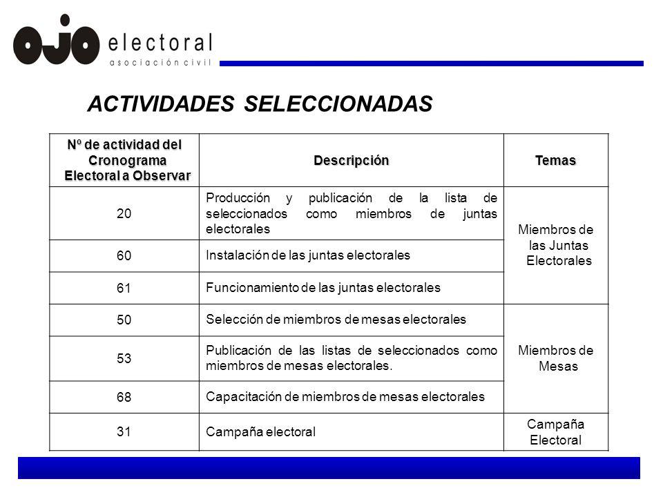Las actividades seleccionadas permiten observar de manera objetiva la adecuación del proceso electoral a la normativa legal establecida.