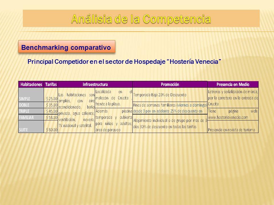 Benchmarking comparativo Principal Competidor en el sector de Hospedaje Hostería Venecia