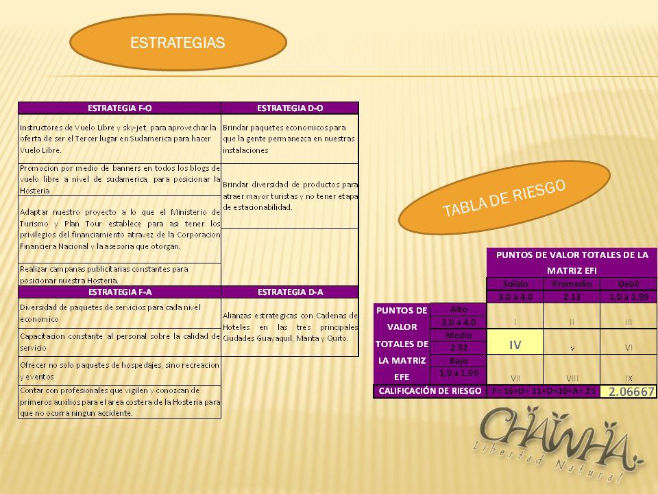 TABLA DE RIESGO ESTRATEGIAS