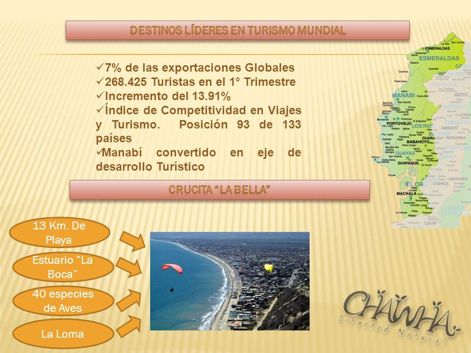 7% de las exportaciones Globales 268.425 Turistas en el 1° Trimestre Incremento del 13.91% Índice de Competitividad en Viajes y Turismo. Posición 93 d