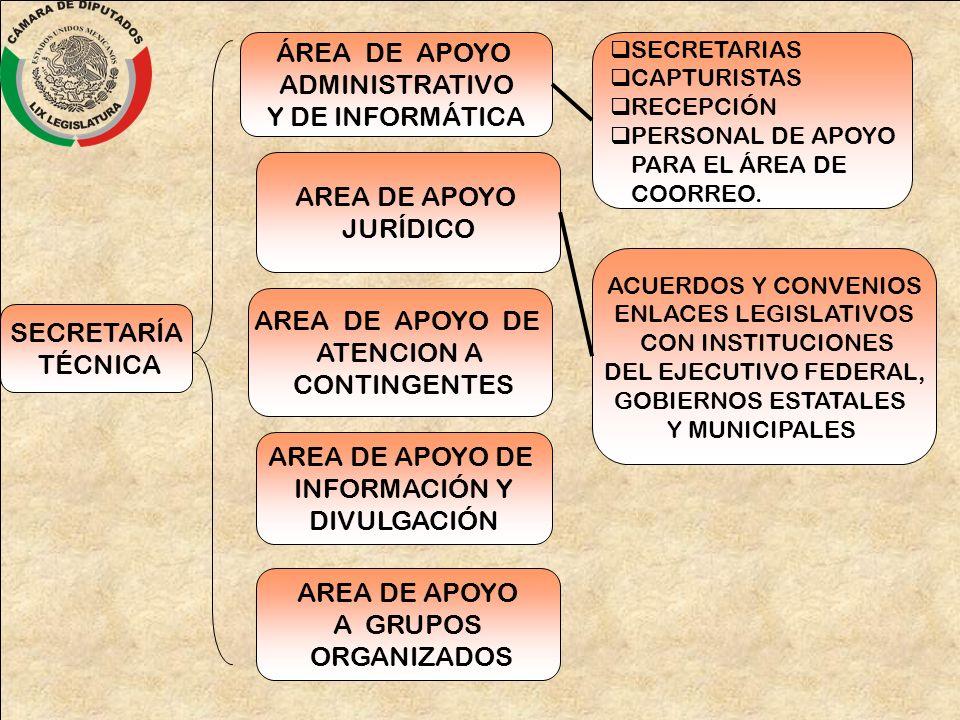 AREA DE APOYO DE ATENCION A CONTINGENTES ÁREA DE APOYO ADMINISTRATIVO Y DE INFORMÁTICA AREA DE APOYO JURÍDICO SECRETARÍA TÉCNICA AREA DE APOYO DE INFO