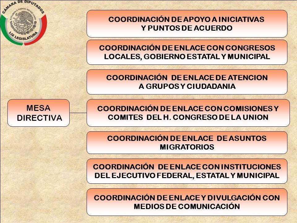 MESA DIRECTIVA COORDINACIÓN DE ENLACE CON COMISIONES Y COMITES DEL H. CONGRESO DE LA UNION COORDINACIÓN DE ENLACE DE ATENCION A GRUPOS Y CIUDADANIA CO