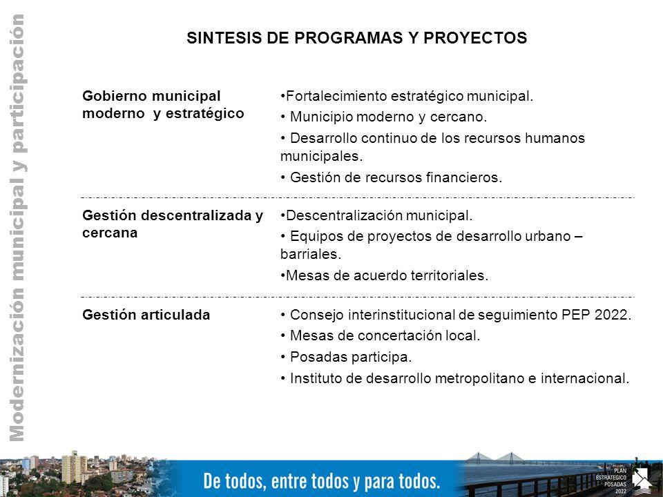 SINTESIS DE PROGRAMAS Y PROYECTOS Gobierno municipal moderno y estratégico Fortalecimiento estratégico municipal.