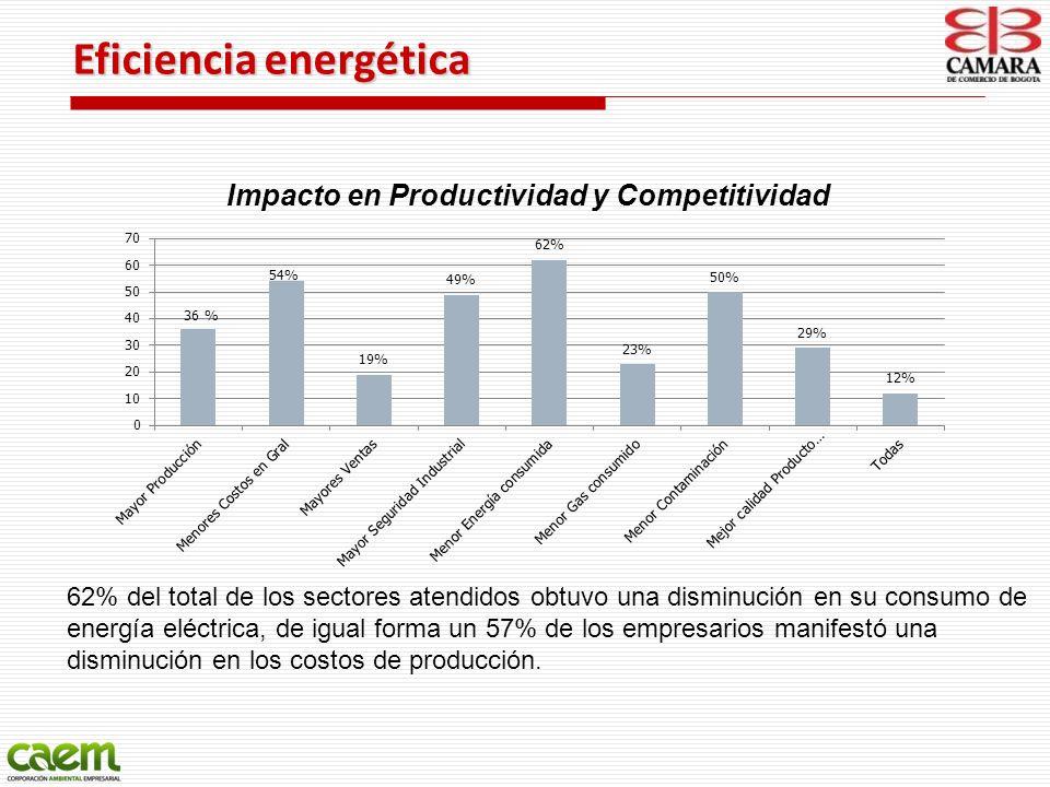 62% del total de los sectores atendidos obtuvo una disminución en su consumo de energía eléctrica, de igual forma un 57% de los empresarios manifestó