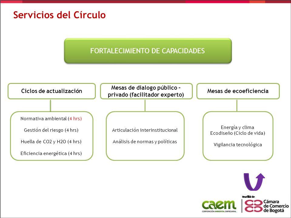 Servicios del Círculo FORTALECIMIENTO DE CAPACIDADES Ciclos de actualización Normativa ambiental (4 hrs) Gestión del riesgo (4 hrs) Huella de CO2 y H2