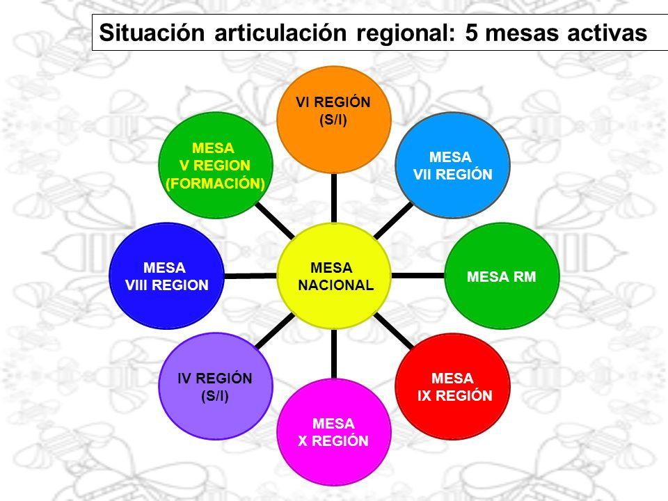 MESA APICOLA NACIONAL SECTOR PÚBLICO SAG INDAP FIA CONAF INIA SUBSECRETARIA CORFO INN MINSAL, SENCE, ETC.