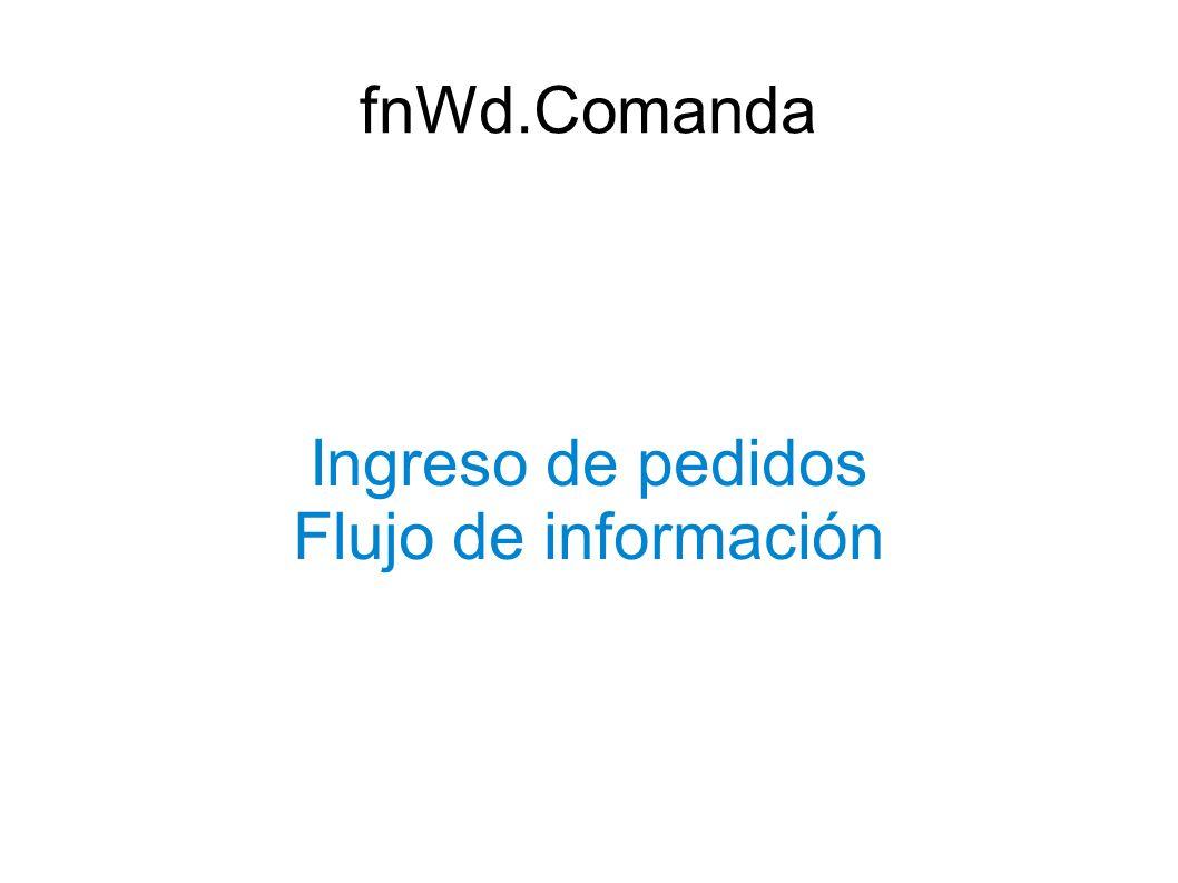 Ingreso de pedidos Flujo de información fnWd.Comanda