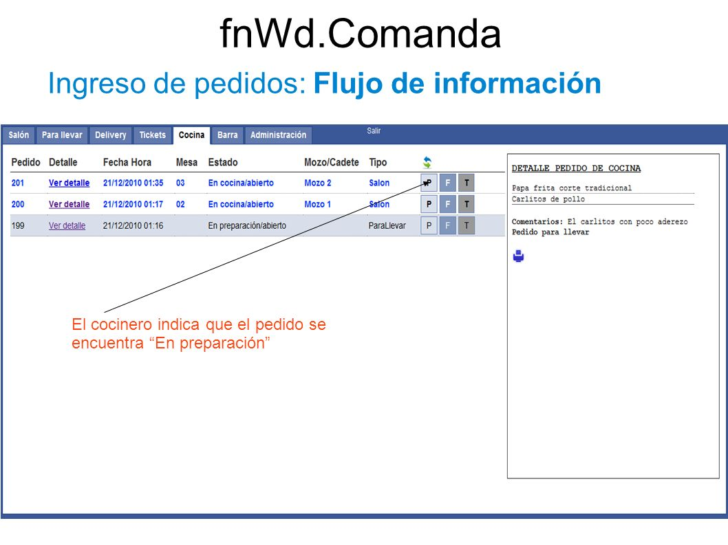 fnWd.Comanda Ingreso de pedidos: Flujo de información El cocinero indica que el pedido se encuentra En preparación