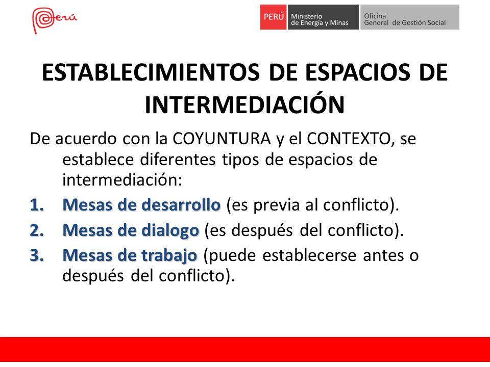 ESTABLECIMIENTOS DE ESPACIOS DE INTERMEDIACIÓN De acuerdo con la COYUNTURA y el CONTEXTO, se establece diferentes tipos de espacios de intermediación:
