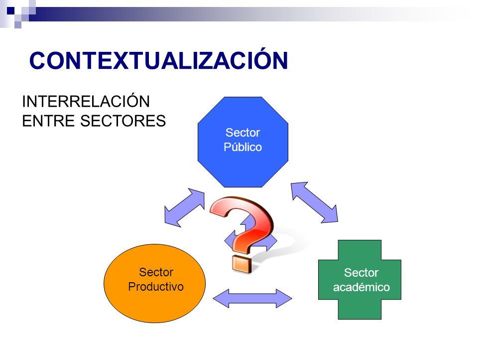 CONTEXTUALIZACIÓN Sector Productivo Sector Público Sector académico INTERRELACIÓN ENTRE SECTORES