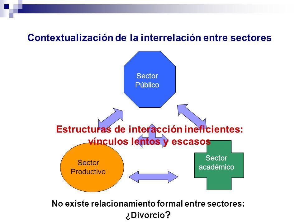 Contextualización de la interrelación entre sectores Sector Productivo Sector Público Sector académico No existe relacionamiento formal entre sectores: ¿Divorcio .
