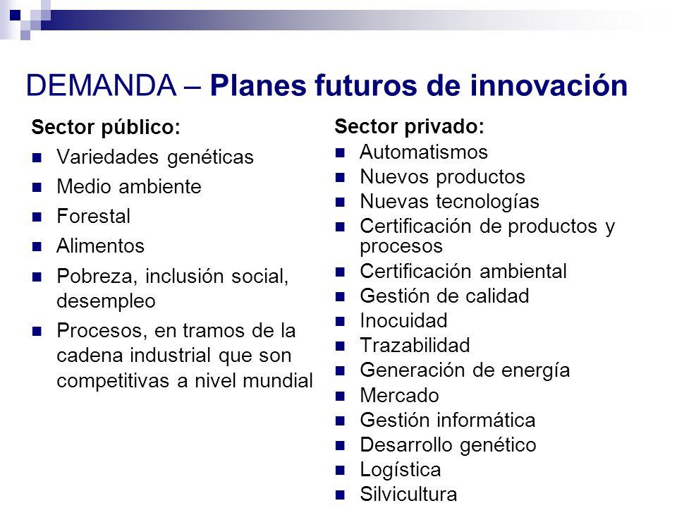 DEMANDA – Planes futuros de innovación Sector público: Variedades genéticas Medio ambiente Forestal Alimentos Pobreza, inclusión social, desempleo Pro