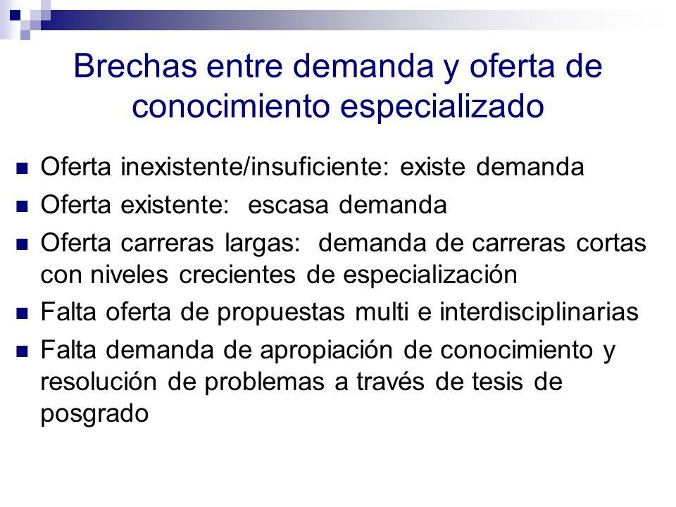 Brechas entre demanda y oferta de conocimiento especializado Oferta inexistente/insuficiente: existe demanda Oferta existente: escasa demanda Oferta c