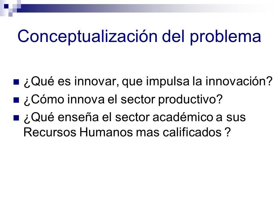 Conceptualización del problema ¿Qué es innovar, que impulsa la innovación? ¿Cómo innova el sector productivo? ¿Qué enseña el sector académico a sus Re