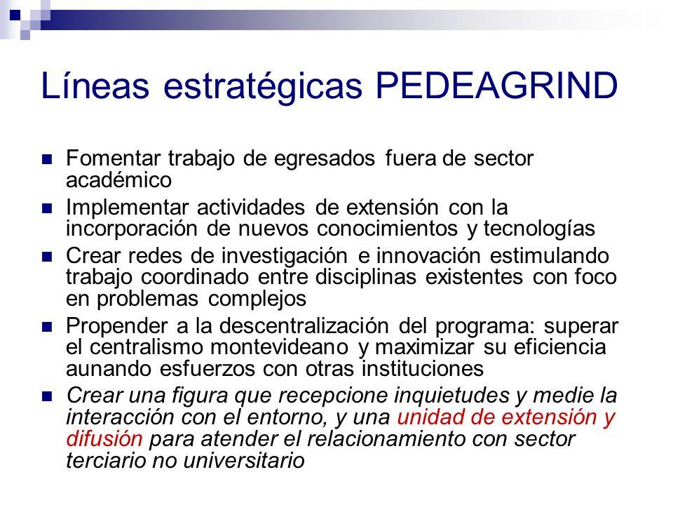 Líneas estratégicas PEDEAGRIND Fomentar trabajo de egresados fuera de sector académico Implementar actividades de extensión con la incorporación de nu