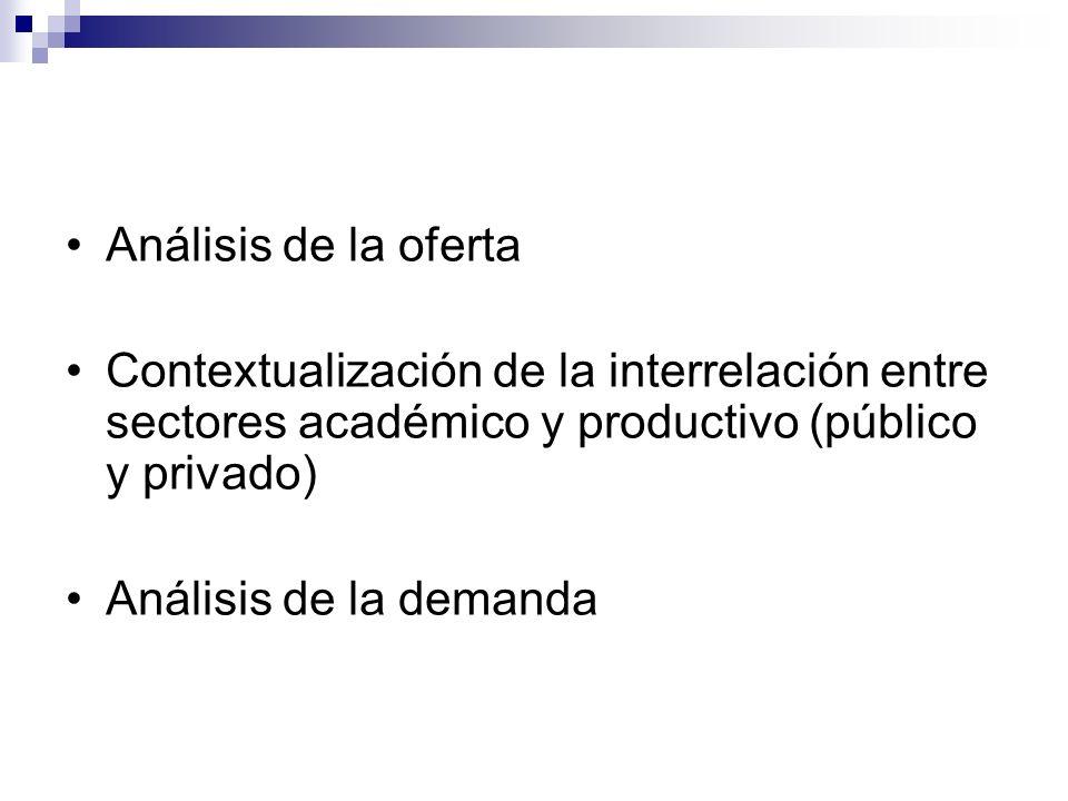 Análisis de la oferta Contextualización de la interrelación entre sectores académico y productivo (público y privado) Análisis de la demanda