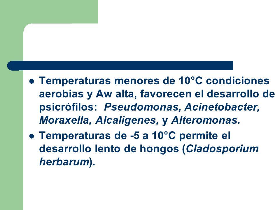 Temperaturas menores de 10°C condiciones aerobias y Aw alta, favorecen el desarrollo de psicrófilos: Pseudomonas, Acinetobacter, Moraxella, Alcaligene