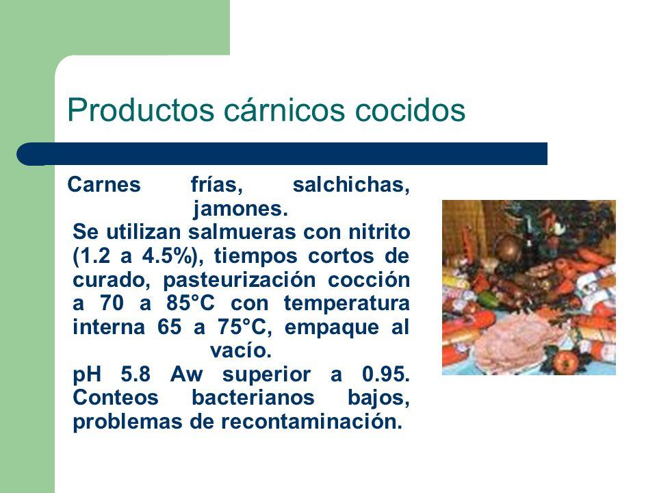 Productos cárnicos cocidos Carnes frías, salchichas, jamones. Se utilizan salmueras con nitrito (1.2 a 4.5%), tiempos cortos de curado, pasteurización