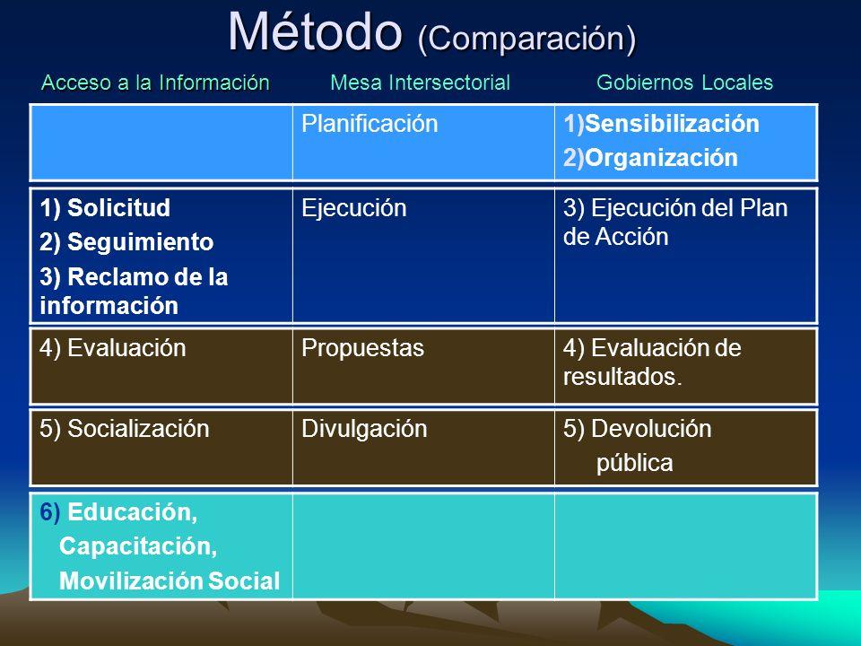 Método (Comparación) Planificación1)Sensibilización 2)Organización 1) Solicitud 2) Seguimiento 3) Reclamo de la información Ejecución3) Ejecución del