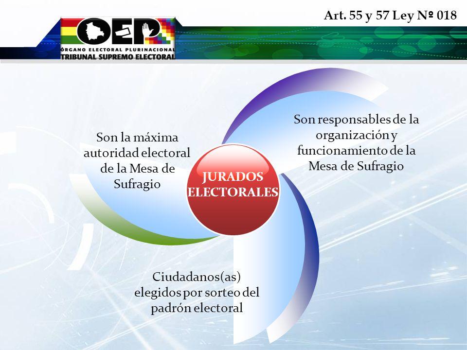 Art. 55 y 57 Ley N º 018 Ciudadanos(as) elegidos por sorteo del padrón electoral JURADOS ELECTORALES Son responsables de la organización y funcionamie