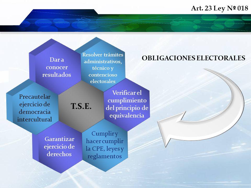 Verificar el cumplimiento del principio de equivalencia OBLIGACIONES ELECTORALES Resolver trámites administrativos, técnico y contencioso electorales
