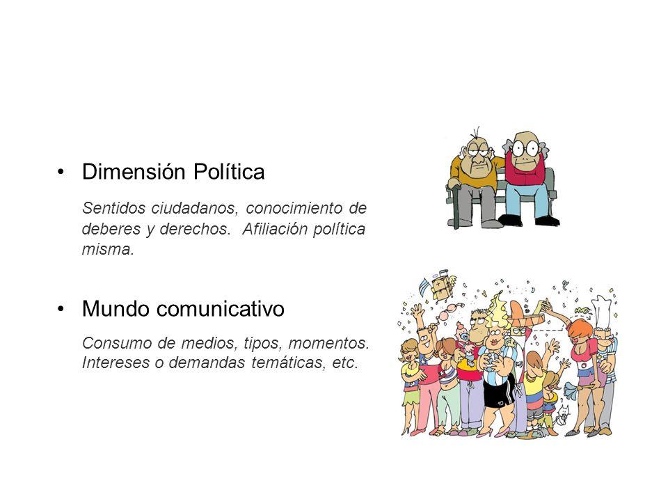 Dimensión Política Sentidos ciudadanos, conocimiento de deberes y derechos. Afiliación política misma. Mundo comunicativo Consumo de medios, tipos, mo