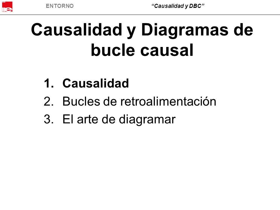 ENTORNOCausalidad y DBC Causalidad y Diagramas de bucle causal 1.Causalidad 2.Bucles de retroalimentación 3.El arte de diagramar
