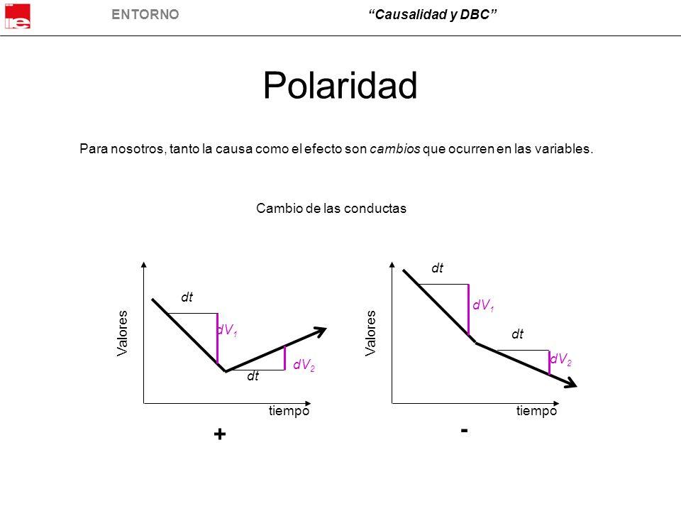 ENTORNOCausalidad y DBC Polaridad Para nosotros, tanto la causa como el efecto son cambios que ocurren en las variables. Cambio de las conductas + - d