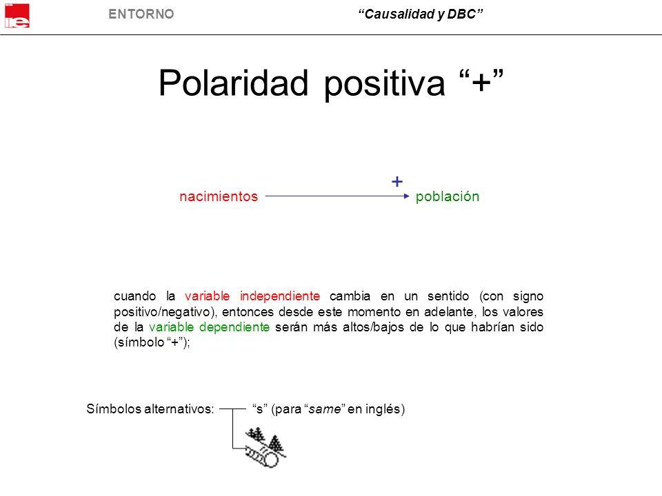 ENTORNOCausalidad y DBC Polaridad positiva + nacimientospoblación + cuando la variable independiente cambia en un sentido (con signo positivo/negativo