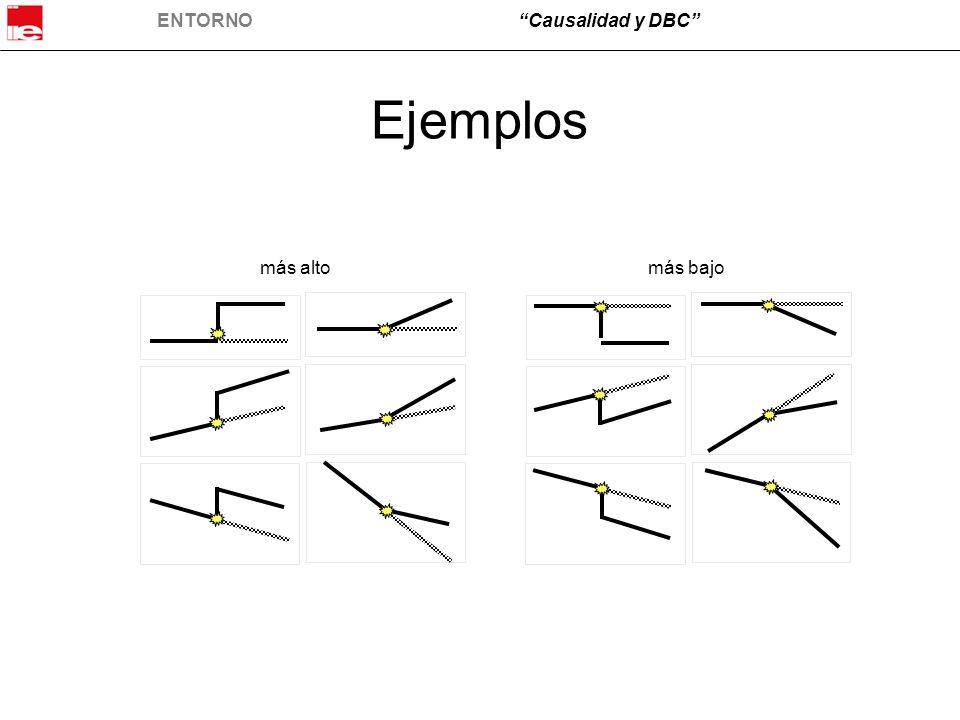 ENTORNOCausalidad y DBC Ejemplos más altomás bajo