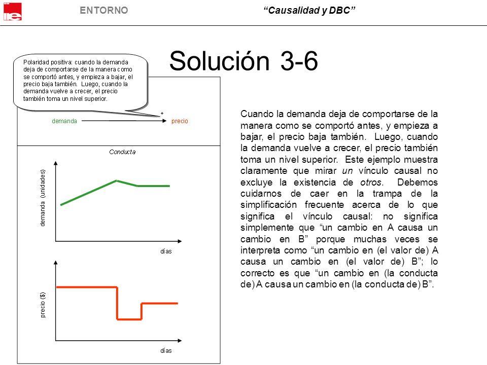 ENTORNOCausalidad y DBC Solución 3-6 Cuando la demanda deja de comportarse de la manera como se comportó antes, y empieza a bajar, el precio baja tamb