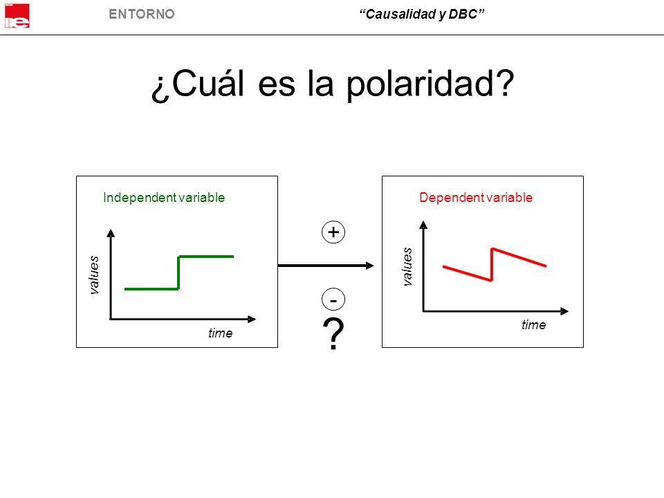 ENTORNOCausalidad y DBC ¿Cuál es la polaridad? time values time values Independent variableDependent variable + - ?