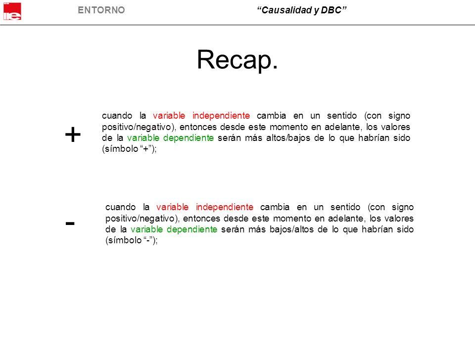 ENTORNOCausalidad y DBC Recap. cuando la variable independiente cambia en un sentido (con signo positivo/negativo), entonces desde este momento en ade