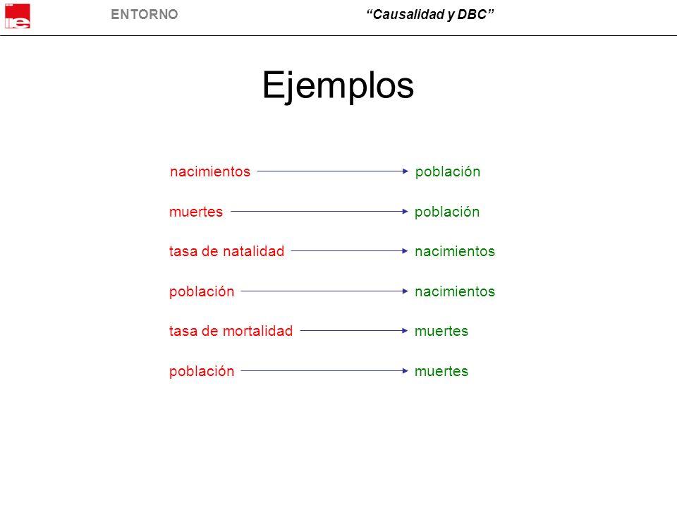 ENTORNOCausalidad y DBC Ejemplos nacimientospoblación muertespoblación tasa de natalidadnacimientos poblaciónnacimientos poblaciónmuertes tasa de mort