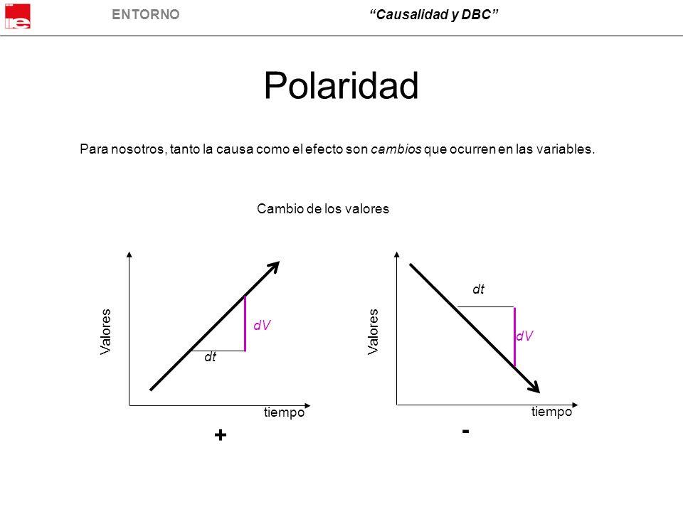 ENTORNOCausalidad y DBC Polaridad Para nosotros, tanto la causa como el efecto son cambios que ocurren en las variables. dV dt dV tiempo Valores tiemp